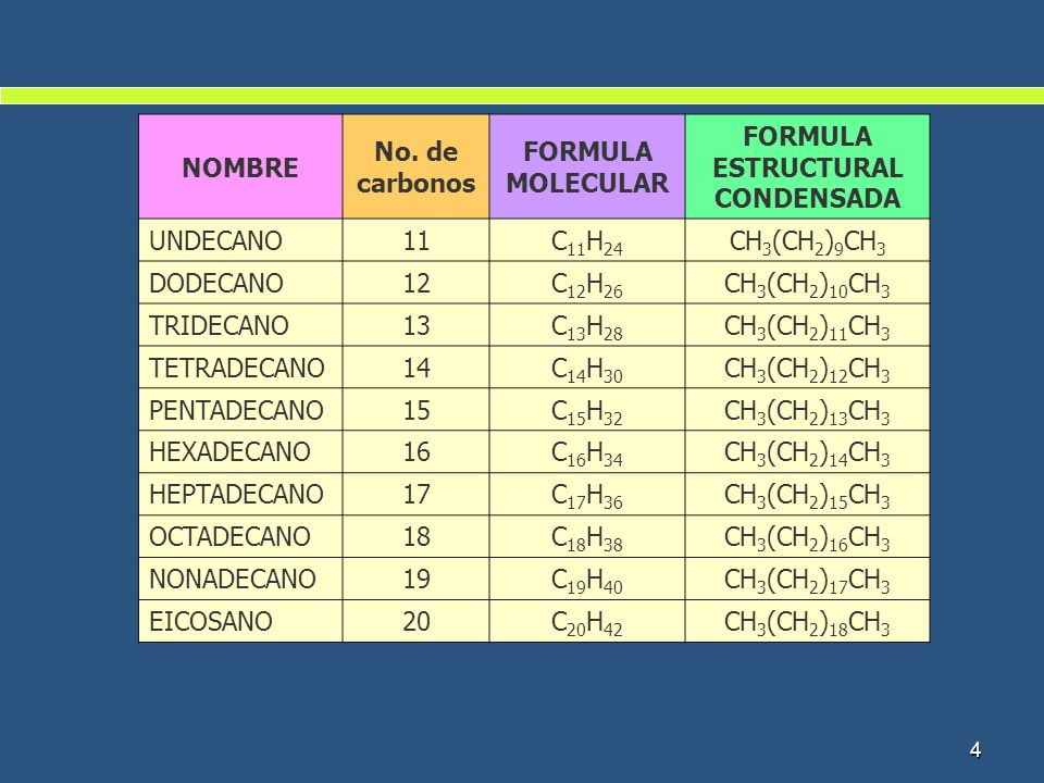 FORMULA ESTRUCTURAL CONDENSADA