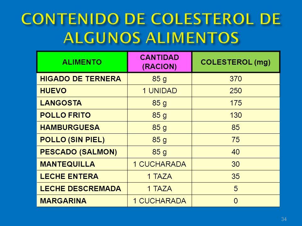 CONTENIDO DE COLESTEROL DE ALGUNOS ALIMENTOS