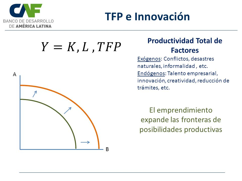 Productividad Total de Factores