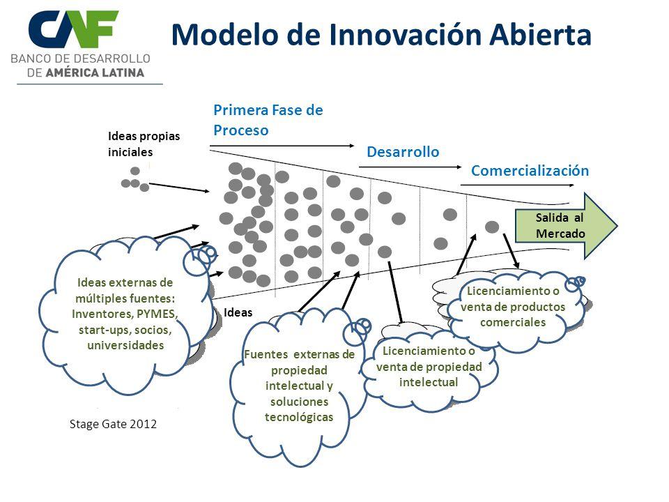 Modelo de Innovación Abierta