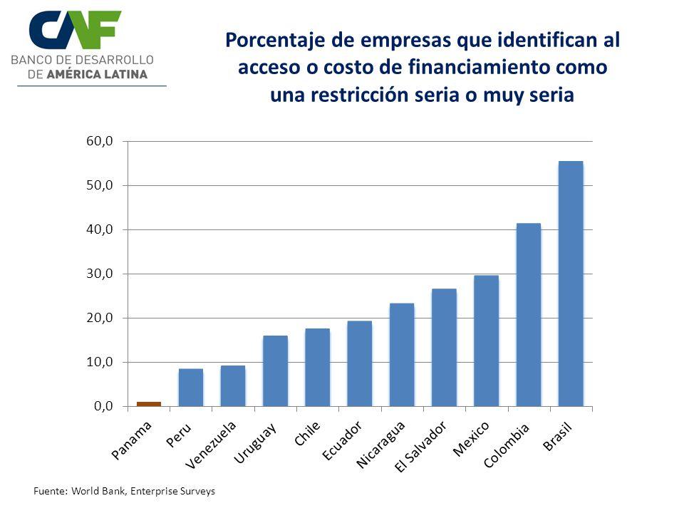 Porcentaje de empresas que identifican al acceso o costo de financiamiento como una restricción seria o muy seria