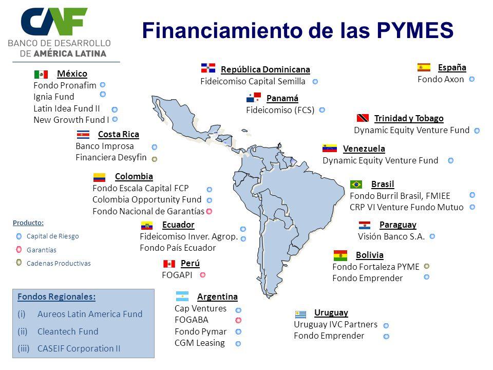 Financiamiento de las PYMES