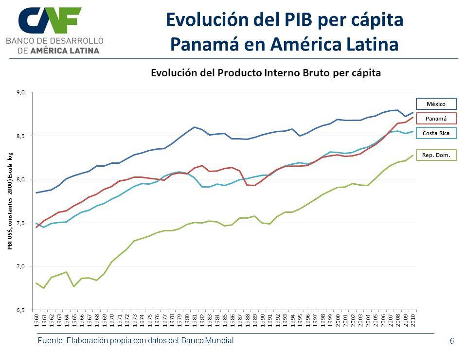 Evolución del PIB per cápita Panamá en América Latina