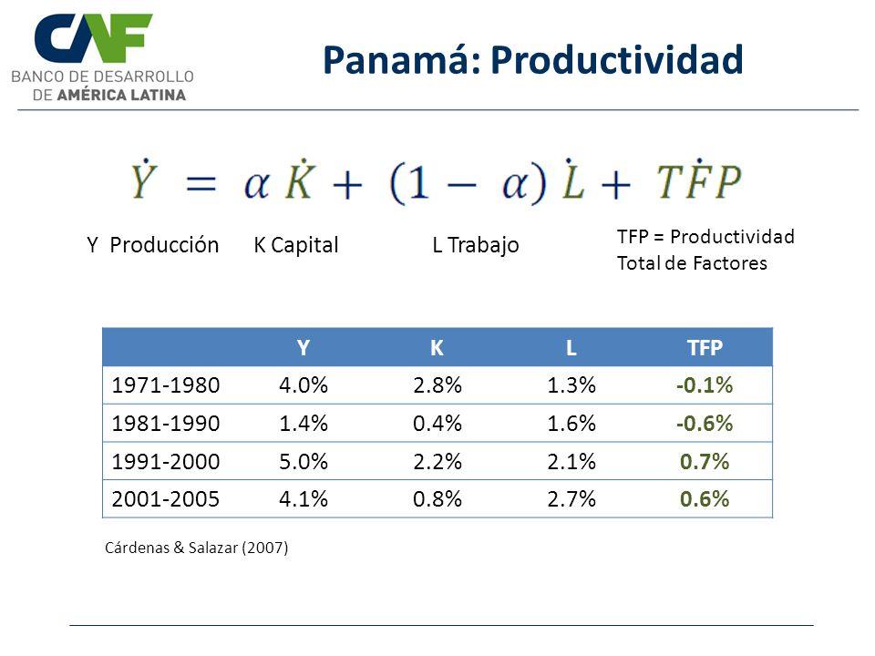 Panamá: Productividad