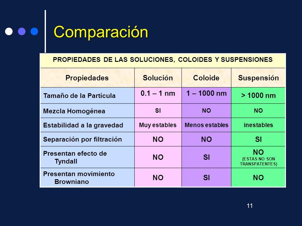 Comparación Propiedades Solución Coloide Suspensión 0.1 – 1 nm