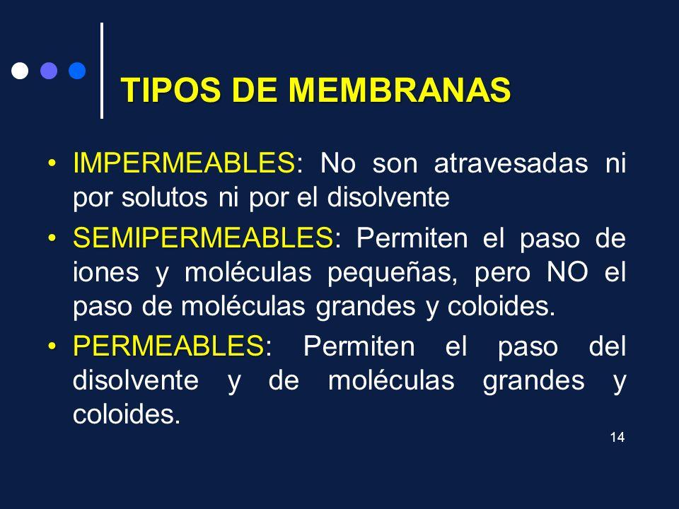 TIPOS DE MEMBRANAS IMPERMEABLES: No son atravesadas ni por solutos ni por el disolvente.