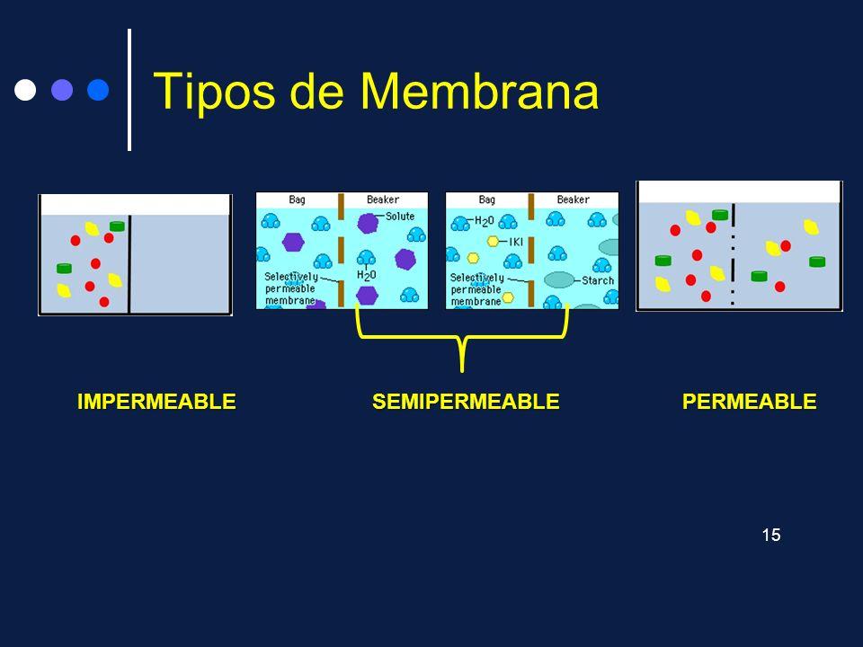 Tipos de Membrana IMPERMEABLE SEMIPERMEABLE PERMEABLE