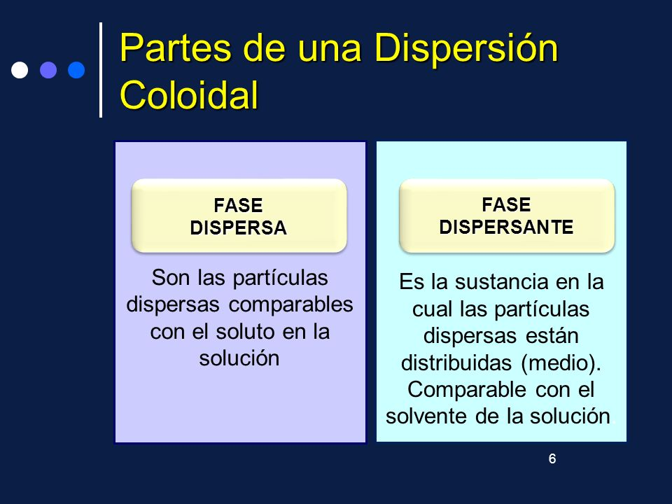 Partes de una Dispersión Coloidal