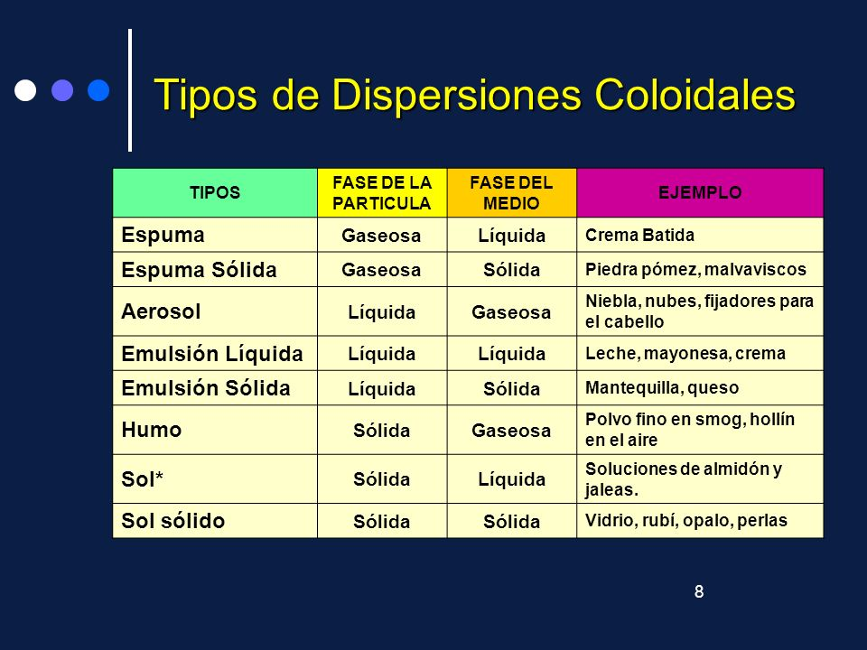 Tipos de Dispersiones Coloidales