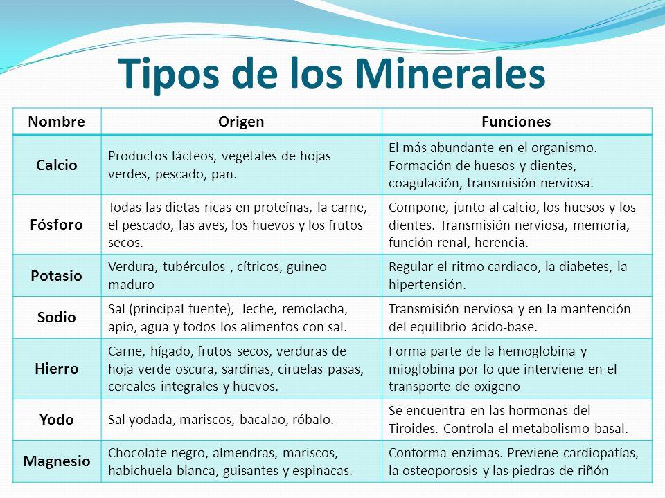 Tipos de los Minerales Nombre Origen Funciones Calcio Fósforo Potasio