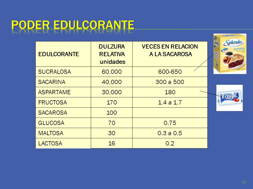 Poder edulcorante EDULCORANTE DULZURA RELATIVA unidades