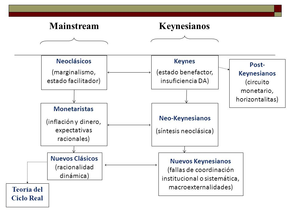 Mainstream Keynesianos
