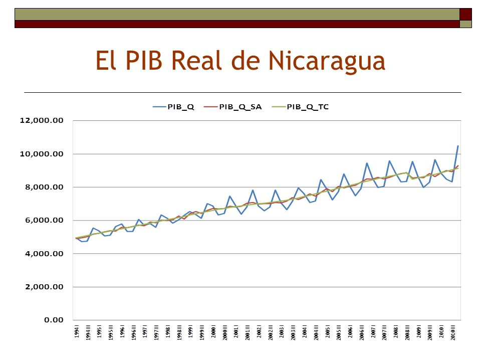 El PIB Real de Nicaragua