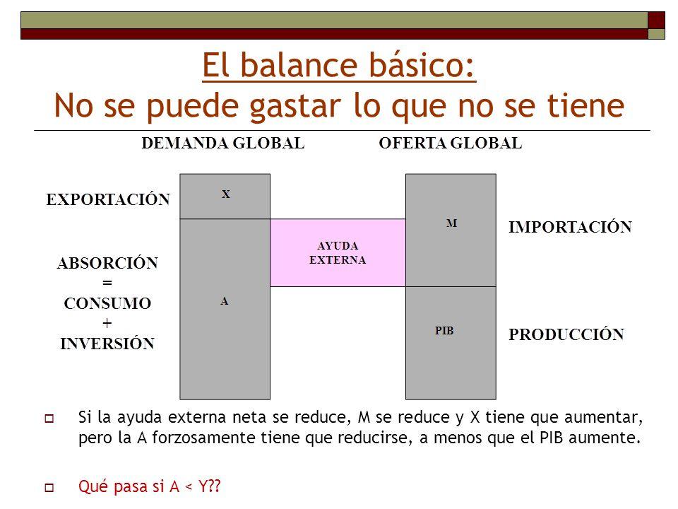 El balance básico: No se puede gastar lo que no se tiene