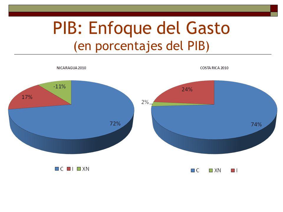 PIB: Enfoque del Gasto (en porcentajes del PIB)