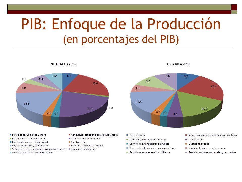 PIB: Enfoque de la Producción (en porcentajes del PIB)