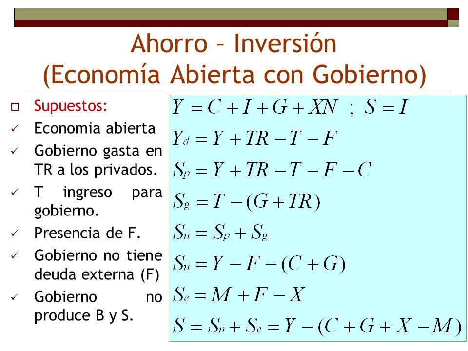Ahorro – Inversión (Economía Abierta con Gobierno)