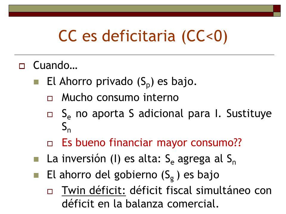 CC es deficitaria (CC<0)