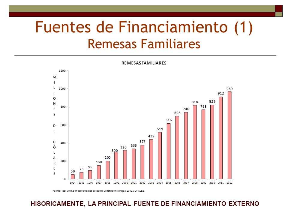 Fuentes de Financiamiento (1) Remesas Familiares