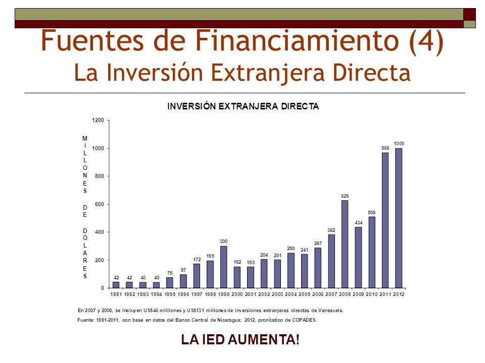 Fuentes de Financiamiento (4) La Inversión Extranjera Directa