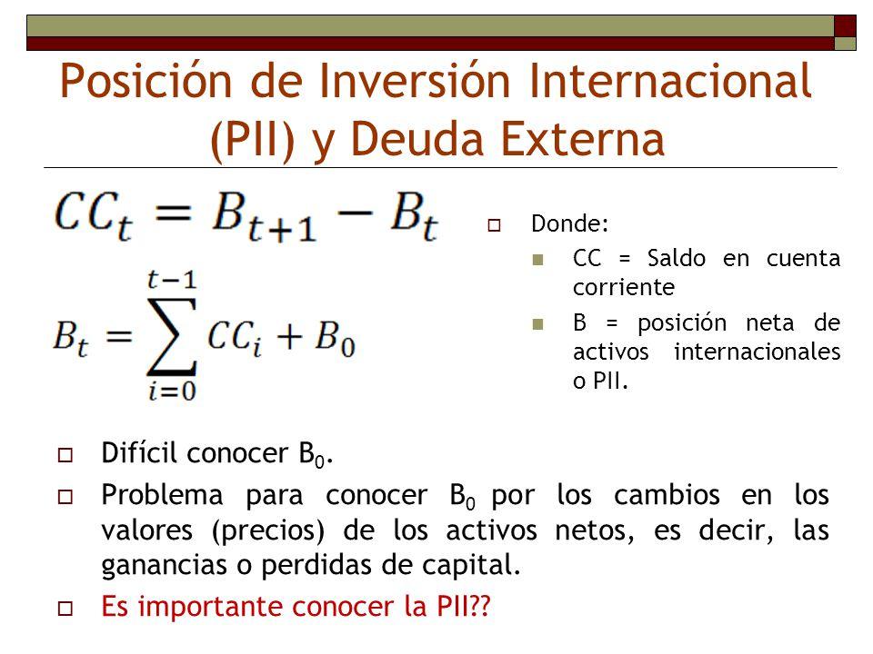 Posición de Inversión Internacional (PII) y Deuda Externa