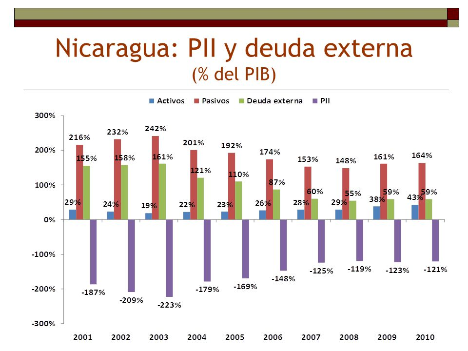 Nicaragua: PII y deuda externa (% del PIB)