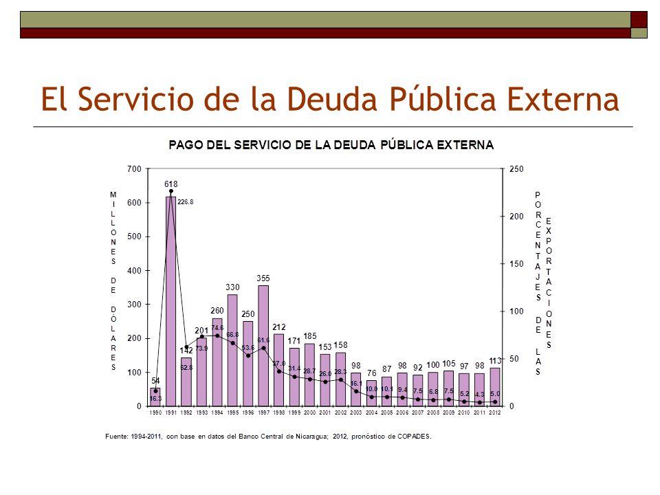 El Servicio de la Deuda Pública Externa