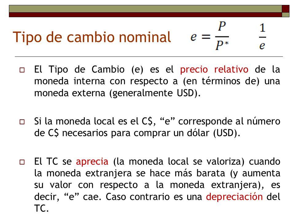 Tipo de cambio nominal