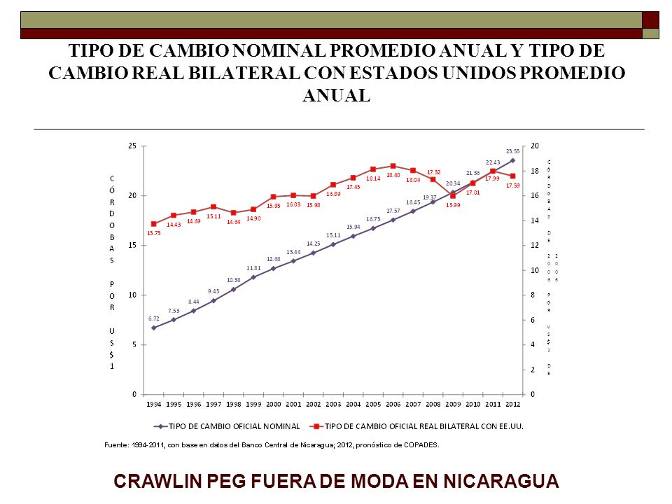 CRAWLIN PEG FUERA DE MODA EN NICARAGUA