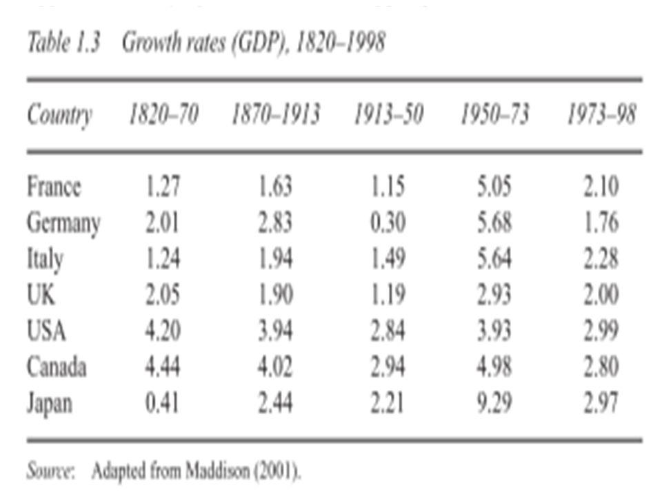 Auge y Caída del Consenso Keynesiano