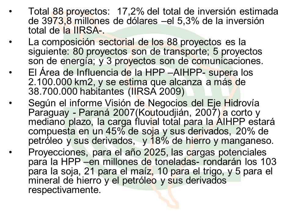 Total 88 proyectos: 17,2% del total de inversión estimada de 3973,8 millones de dólares –el 5,3% de la inversión total de la IIRSA-.