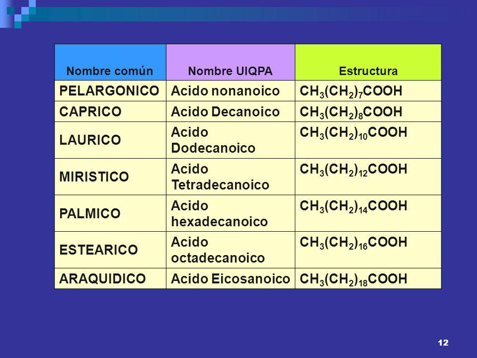 PELARGONICO Acido nonanoico CH3(CH2)7COOH CAPRICO Acido Decanoico