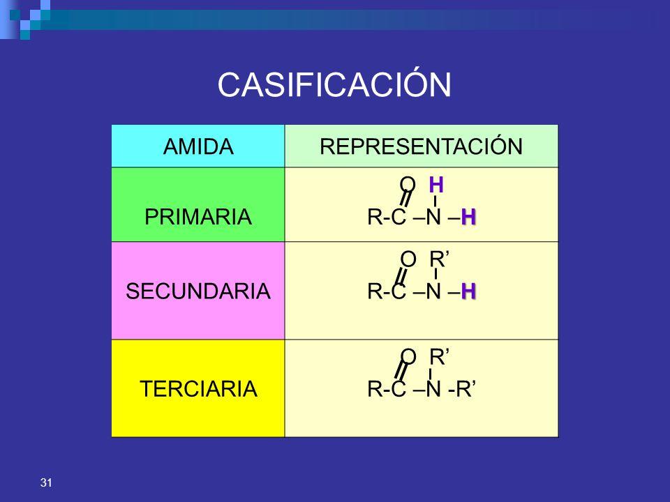 CASIFICACIÓN AMIDA REPRESENTACIÓN PRIMARIA O H R-C –N –H SECUNDARIA
