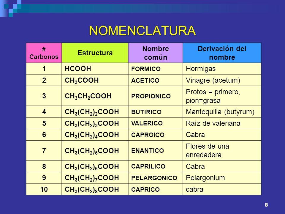NOMENCLATURA Estructura Nombre común Derivación del nombre 1 HCOOH