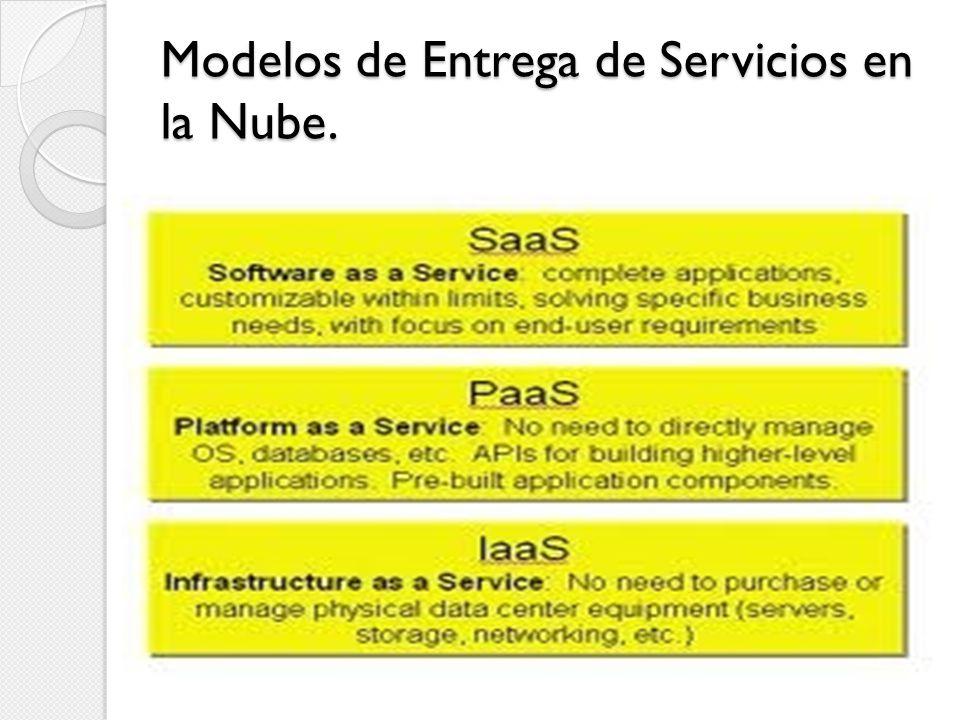Modelos de Entrega de Servicios en la Nube.