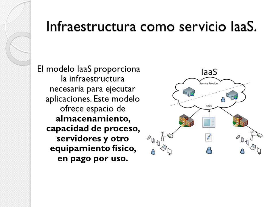 Infraestructura como servicio IaaS.