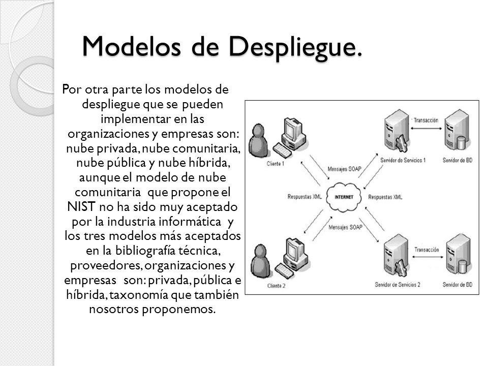 Modelos de Despliegue.