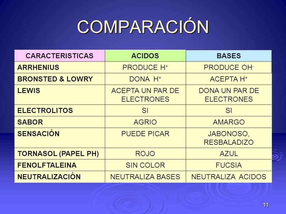 COMPARACIÓN CARACTERISTICAS ACIDOS BASES ARRHENIUS PRODUCE H+