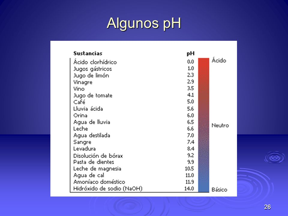 Algunos pH