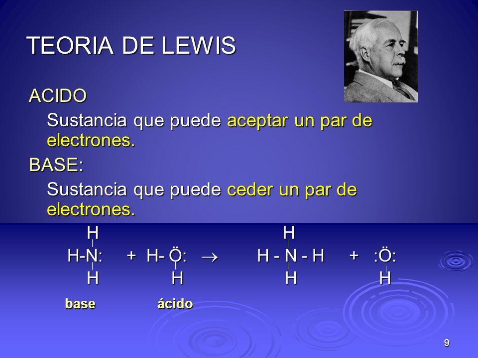 TEORIA DE LEWIS ACIDO. Sustancia que puede aceptar un par de electrones. BASE: Sustancia que puede ceder un par de electrones.