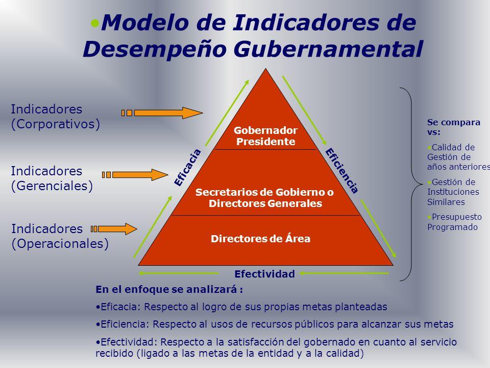 Modelo de Indicadores de Desempeño Gubernamental