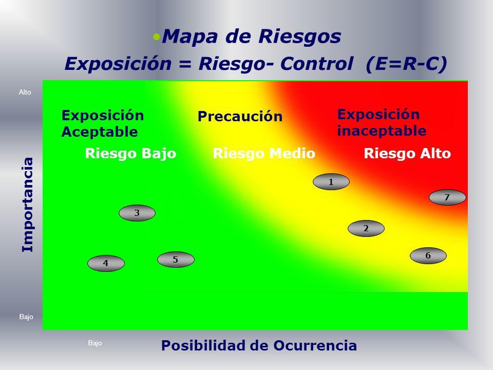Exposición = Riesgo- Control (E=R-C) Posibilidad de Ocurrencia