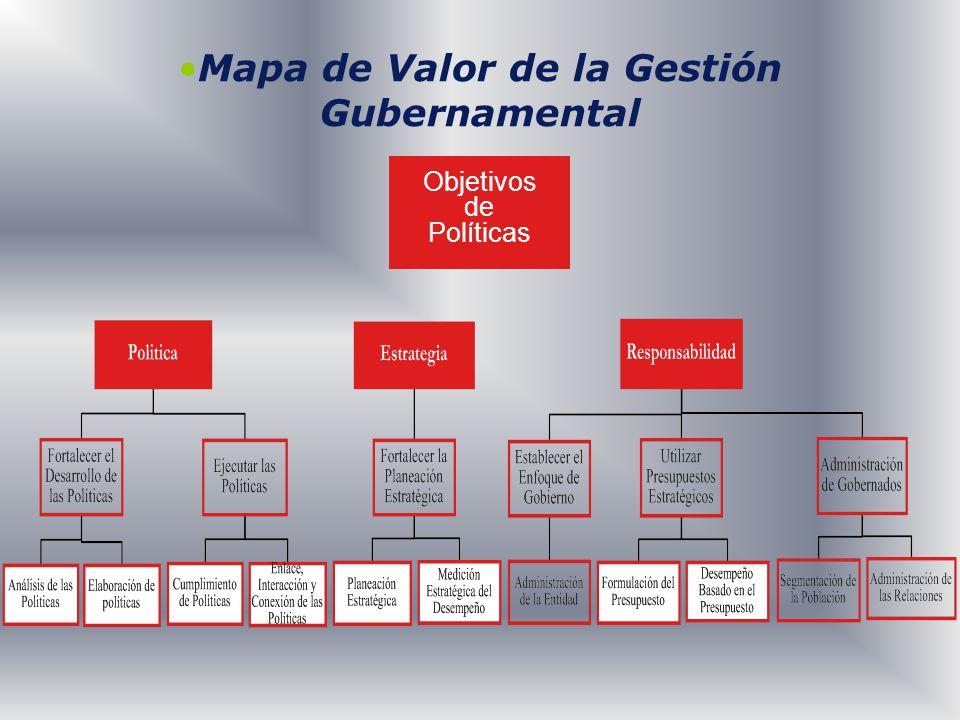Mapa de Valor de la Gestión Gubernamental