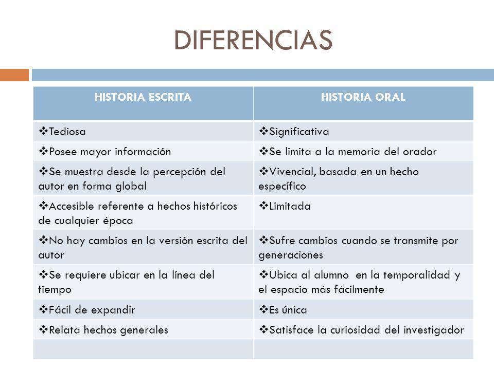DIFERENCIAS HISTORIA ESCRITA HISTORIA ORAL Tediosa Significativa