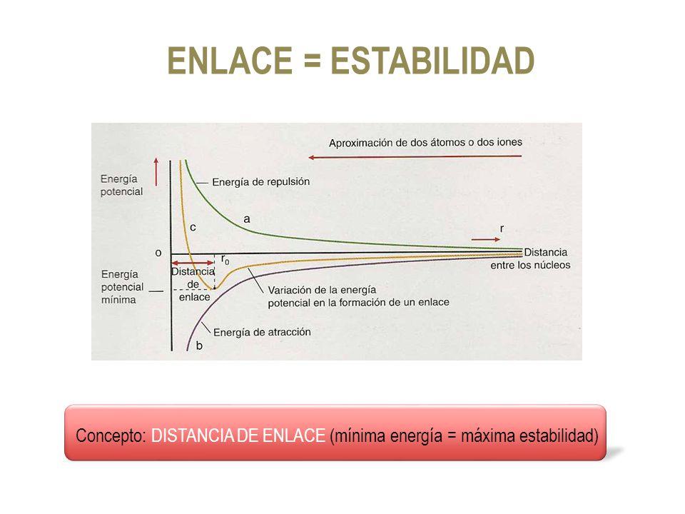ENLACE = ESTABILIDAD Concepto: DISTANCIA DE ENLACE (mínima energía = máxima estabilidad)
