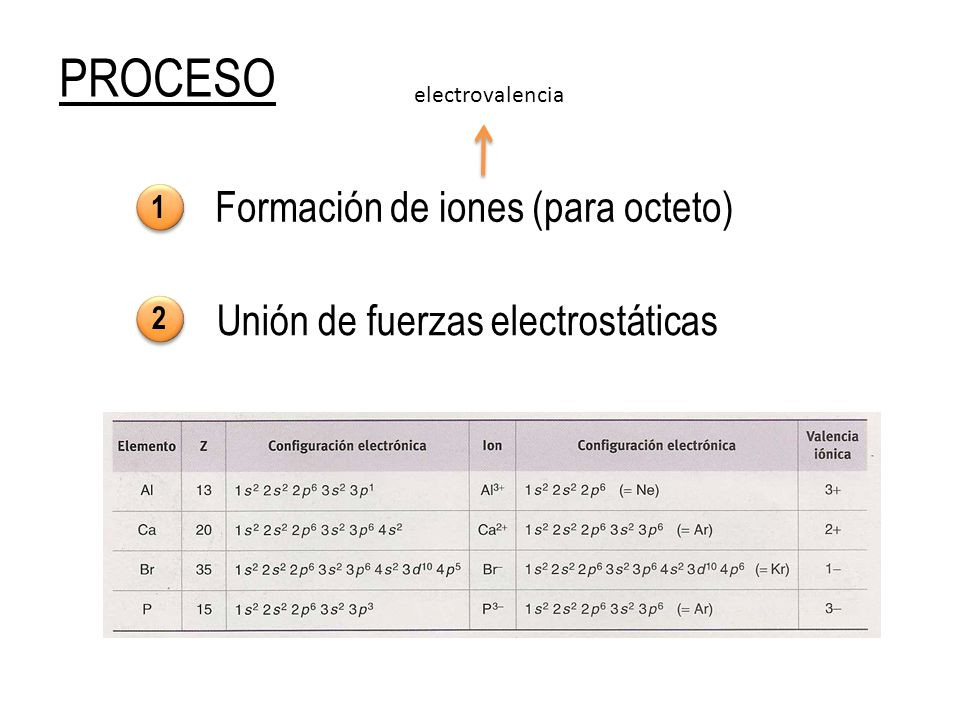 PROCESO Formación de iones (para octeto)
