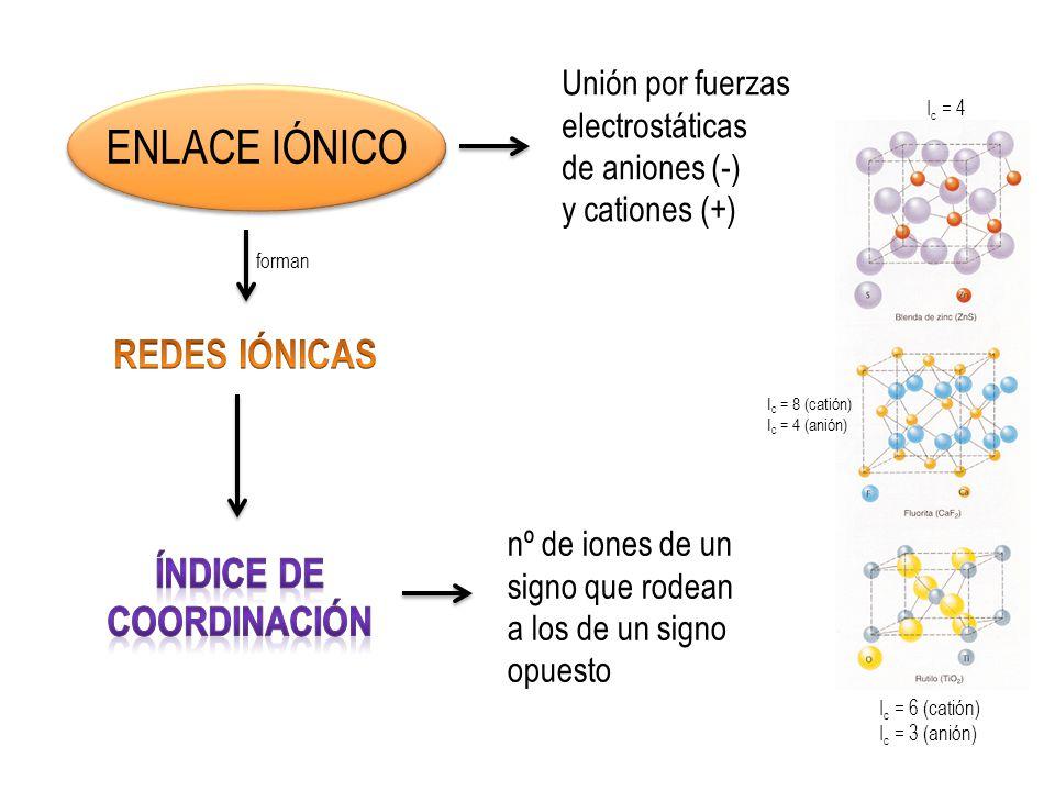 ENLACE IÓNICO REDES IÓNICAS ÍNDICE de COORDINACIÓN Unión por fuerzas