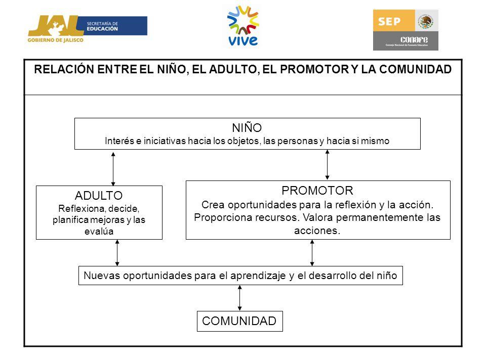 RELACIÓN ENTRE EL NIÑO, EL ADULTO, EL PROMOTOR Y LA COMUNIDAD