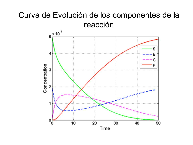 Curva de Evolución de los componentes de la reacción