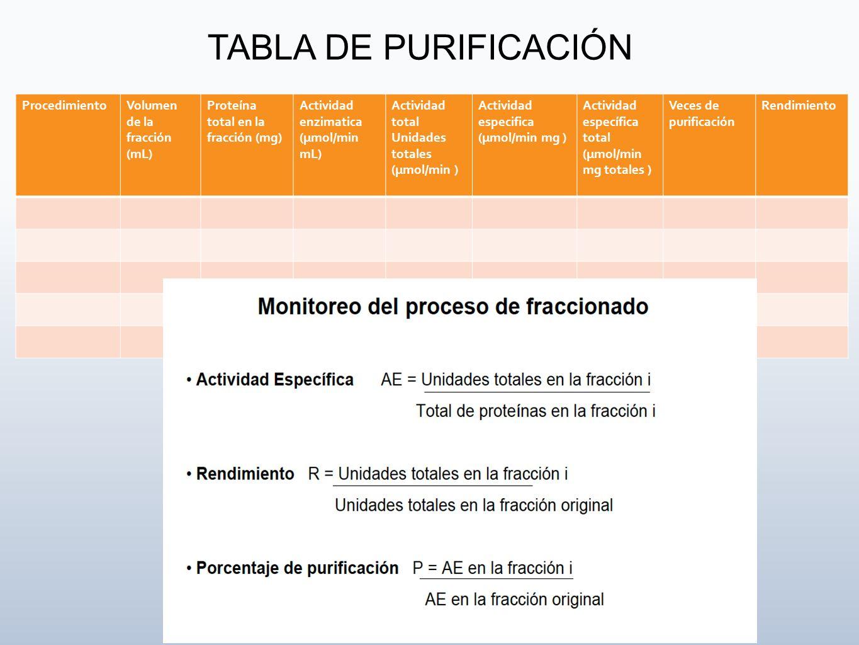 TABLA DE PURIFICACIÓN Procedimiento Volumen de la fracción (mL)